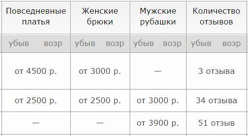 Цены на услуги ателье